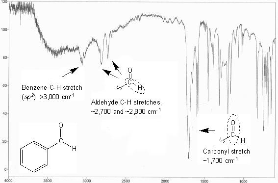 Aldehydes and Ketones   MendelSet