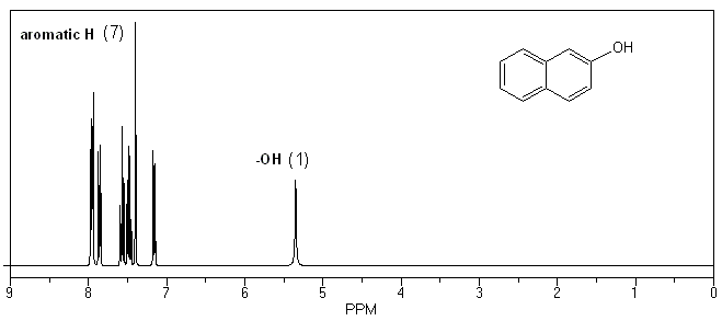 williamson ether synthesis lab report