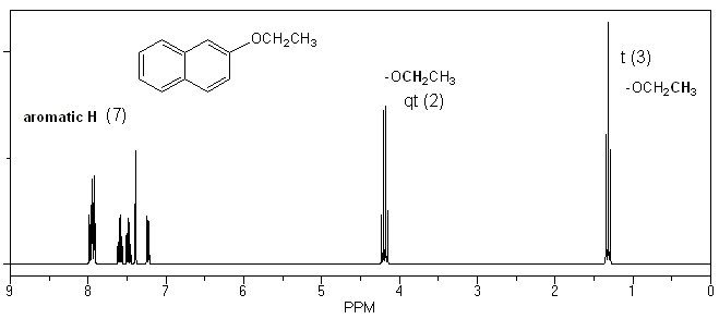 synthesis of phenacetin Abstract several efficient procedures for the synthesis of deuterium, tritium, and 14 c–labeled acetaminophen, phenacetin, and p-acetanisidine are described p-aminophenol was acylated by the appropriate acetic anhydride under mild conditions yielding labeled acetaminophen.
