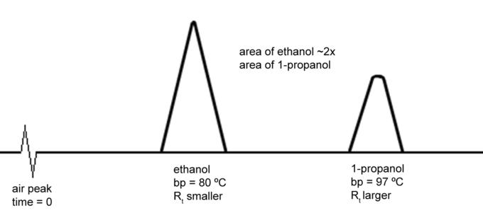 Gas Chromatography (GC) | MendelSet